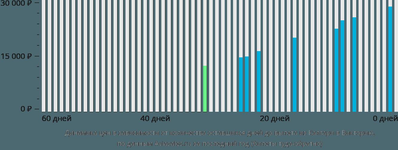 Динамика цен в зависимости от количества оставшихся дней до вылета из Калгари в Викторию
