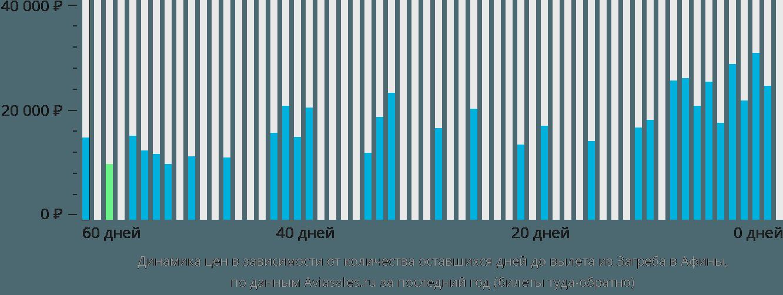 Динамика цен в зависимости от количества оставшихся дней до вылета из Загреба в Афины