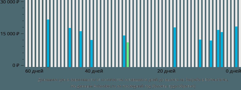 Динамика цен в зависимости от количества оставшихся дней до вылета из Загреба в Копенгаген