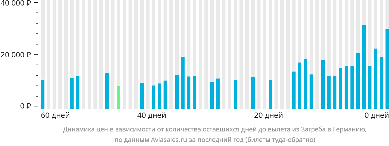 Динамика цен в зависимости от количества оставшихся дней до вылета из Загреба в Германию