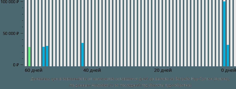 Динамика цен в зависимости от количества оставшихся дней до вылета из Загреба в Нур-Султан (Астана)