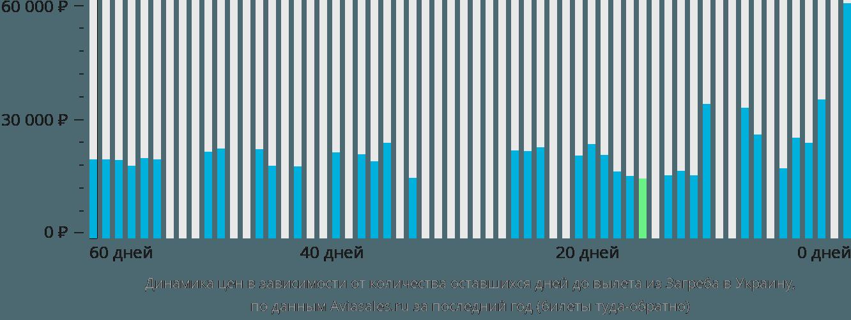 Динамика цен в зависимости от количества оставшихся дней до вылета из Загреба в Украину