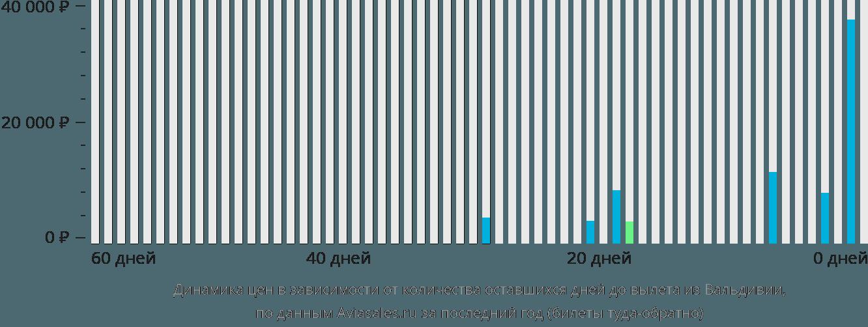Динамика цен в зависимости от количества оставшихся дней до вылета из Вальдивии