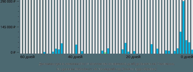 Динамика цен в зависимости от количества оставшихся дней до вылета из Сакатекаса