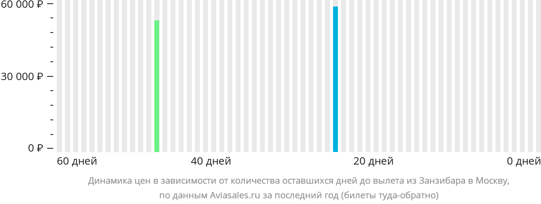 Динамика цен в зависимости от количества оставшихся дней до вылета из Занзибара в Москву