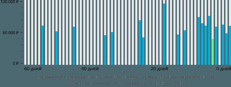 Динамика цен в зависимости от количества оставшихся дней до вылета из Занзибара в Россию