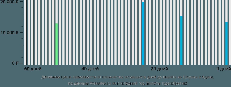 Динамика цен в зависимости от количества оставшихся дней до вылета из Цюриха в Адану