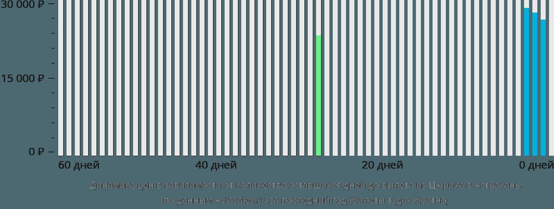 Динамика цен в зависимости от количества оставшихся дней до вылета из Цюриха в Астрахань