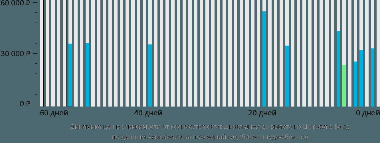Динамика цен в зависимости от количества оставшихся дней до вылета из Цюриха в Баку