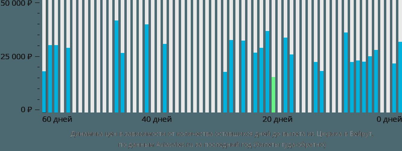 Динамика цен в зависимости от количества оставшихся дней до вылета из Цюриха в Бейрут