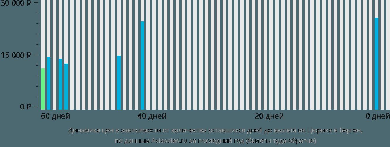 Динамика цен в зависимости от количества оставшихся дней до вылета из Цюриха в Берген
