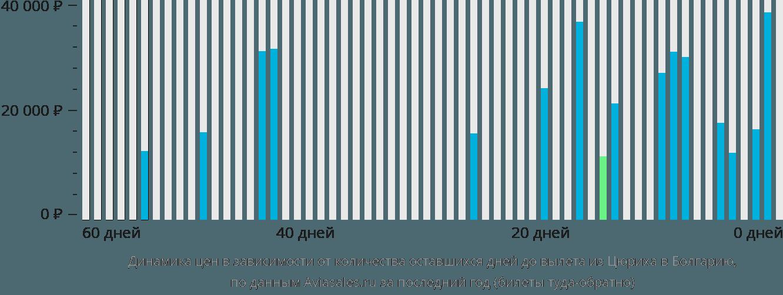 Динамика цен в зависимости от количества оставшихся дней до вылета из Цюриха в Болгарию