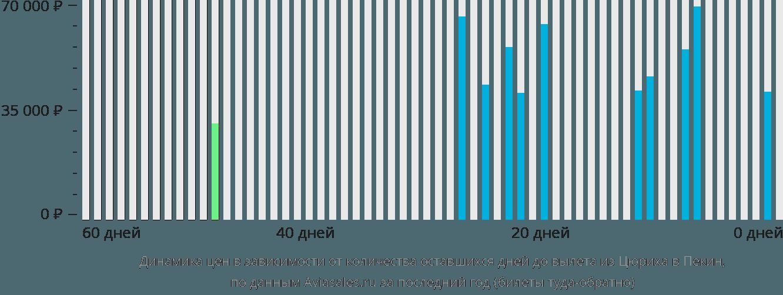 Динамика цен в зависимости от количества оставшихся дней до вылета из Цюриха в Пекин
