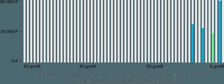 Динамика цен в зависимости от количества оставшихся дней до вылета из Цюриха в Челябинск