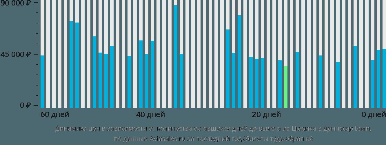 Динамика цен в зависимости от количества оставшихся дней до вылета из Цюриха в Денпасар Бали