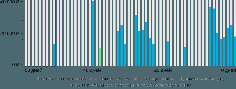 Динамика цен в зависимости от количества оставшихся дней до вылета из Цюриха в Финляндию