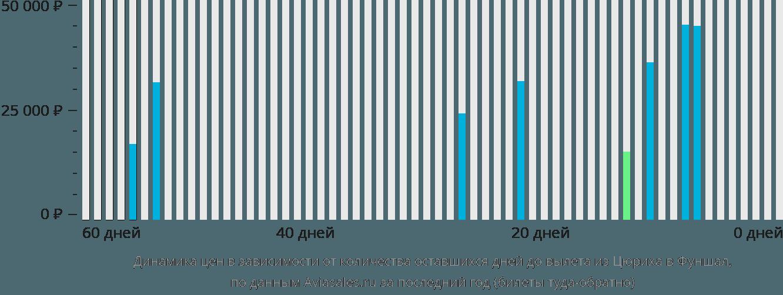 Динамика цен в зависимости от количества оставшихся дней до вылета из Цюриха в Фуншал