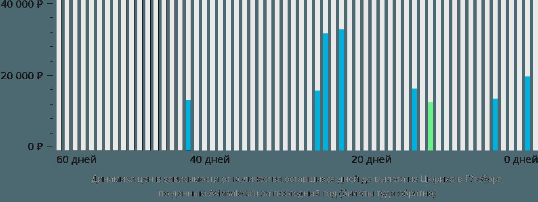 Динамика цен в зависимости от количества оставшихся дней до вылета из Цюриха в Гётеборг