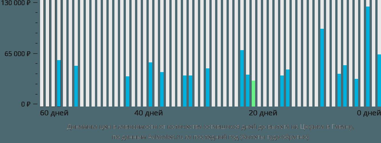 Динамика цен в зависимости от количества оставшихся дней до вылета из Цюриха в Гавану