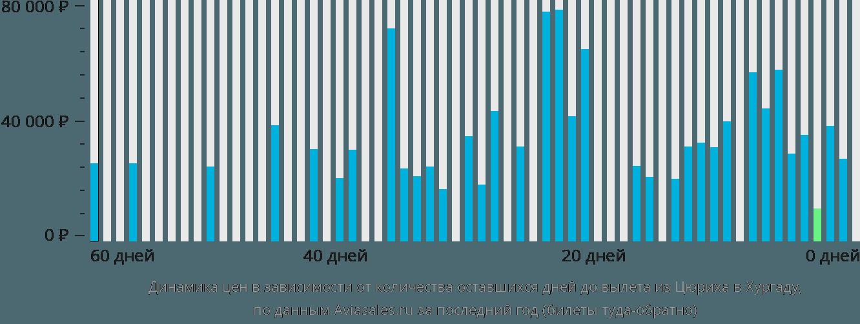 Динамика цен в зависимости от количества оставшихся дней до вылета из Цюриха в Хургаду