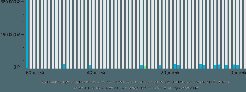Динамика цен в зависимости от количества оставшихся дней до вылета из Цюриха в Харьков