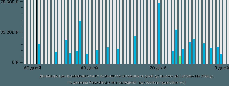 Динамика цен в зависимости от количества оставшихся дней до вылета из Цюриха на Ибицу