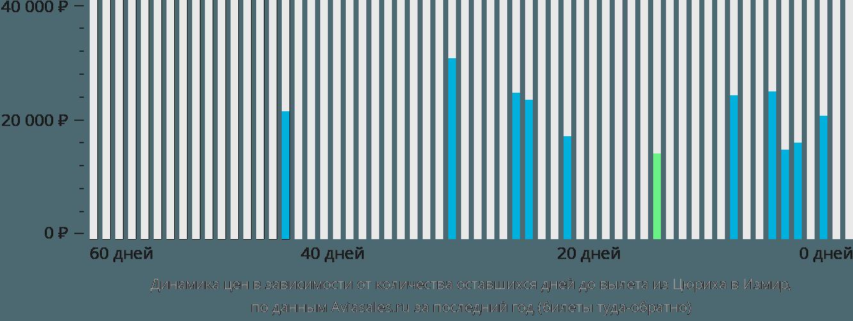 Динамика цен в зависимости от количества оставшихся дней до вылета из Цюриха в Измир