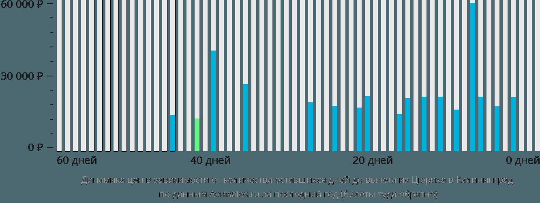 Динамика цен в зависимости от количества оставшихся дней до вылета из Цюриха в Калининград