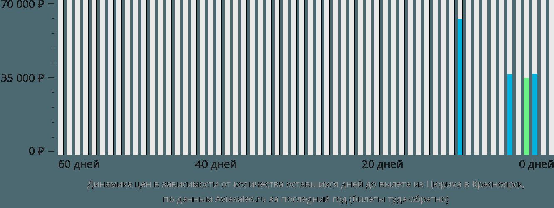 Динамика цен в зависимости от количества оставшихся дней до вылета из Цюриха в Красноярск