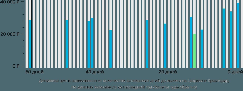 Динамика цен в зависимости от количества оставшихся дней до вылета из Цюриха в Краснодар