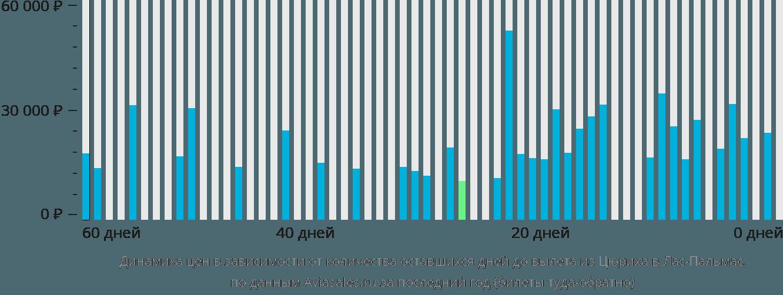 Динамика цен в зависимости от количества оставшихся дней до вылета из Цюриха в Лас-Пальмас