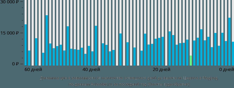 Динамика цен в зависимости от количества оставшихся дней до вылета из Цюриха в Мадрид