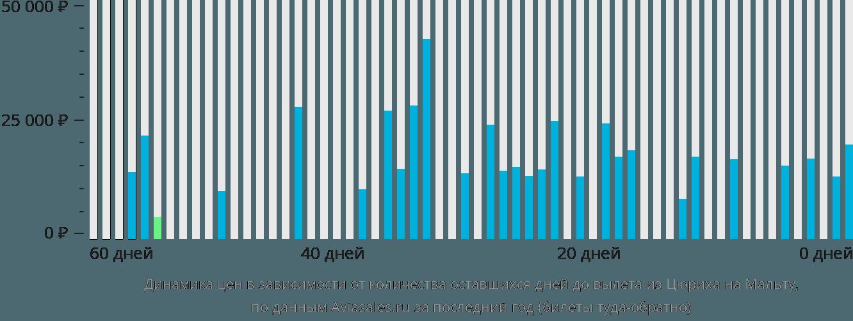 Динамика цен в зависимости от количества оставшихся дней до вылета из Цюриха на Мальту