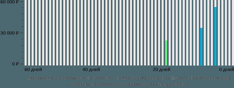 Динамика цен в зависимости от количества оставшихся дней до вылета из Цюриха в Минеральные воды