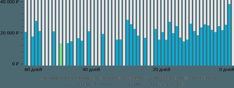 Динамика цен в зависимости от количества оставшихся дней до вылета из Цюриха в Минск