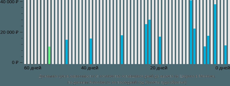 Динамика цен в зависимости от количества оставшихся дней до вылета из Цюриха в Мюнхен