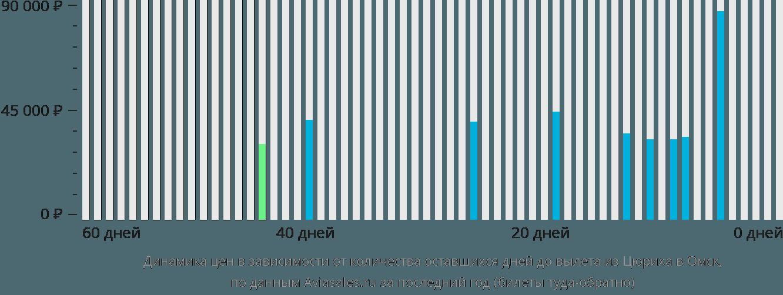 Динамика цен в зависимости от количества оставшихся дней до вылета из Цюриха в Омск
