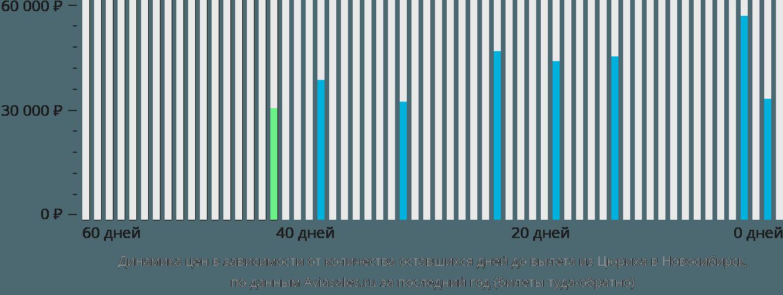 Динамика цен в зависимости от количества оставшихся дней до вылета из Цюриха в Новосибирск