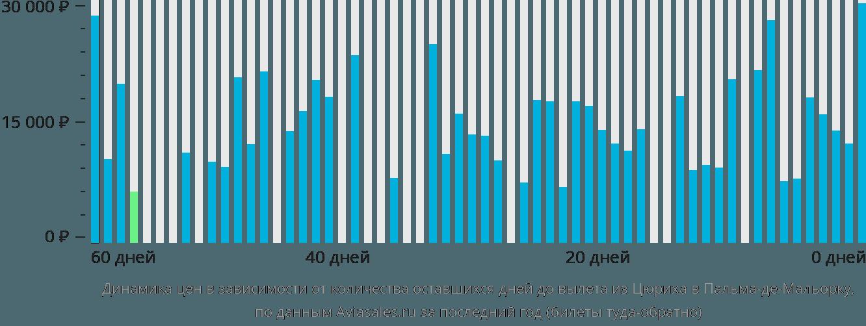 Динамика цен в зависимости от количества оставшихся дней до вылета из Цюриха в Пальма-де-Мальорку