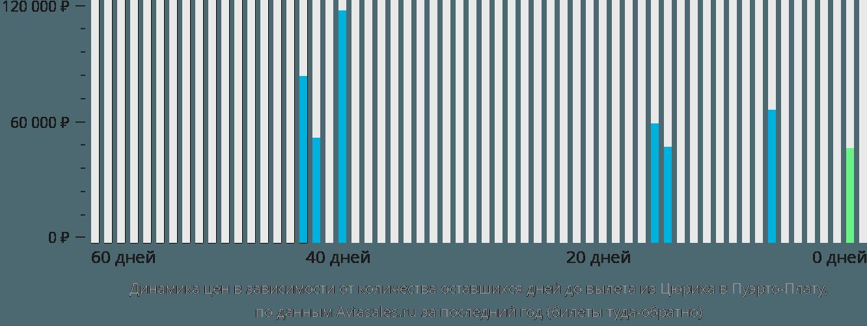 Динамика цен в зависимости от количества оставшихся дней до вылета из Цюриха в Пуэрто-Плату