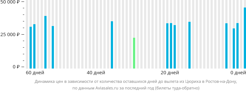 Динамика цен в зависимости от количества оставшихся дней до вылета из Цюриха в Ростов-на-Дону