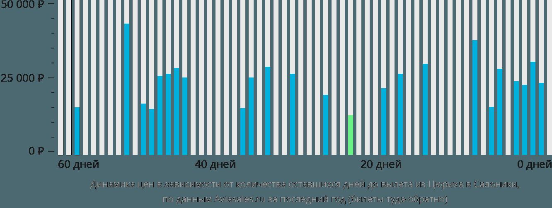 Динамика цен в зависимости от количества оставшихся дней до вылета из Цюриха в Салоники