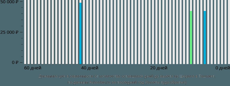 Динамика цен в зависимости от количества оставшихся дней до вылета из Цюриха в Ташкент