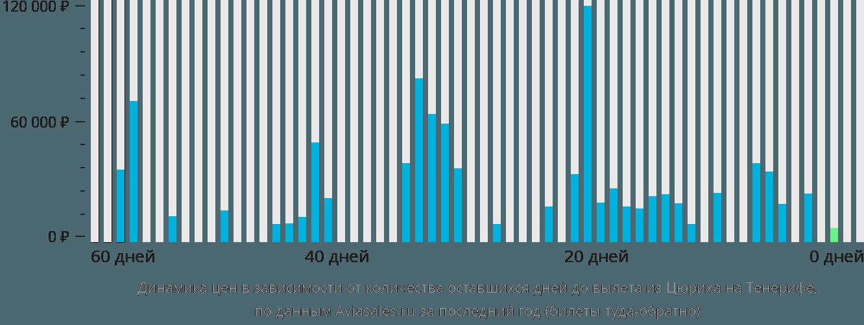 Динамика цен в зависимости от количества оставшихся дней до вылета из Цюриха на Тенерифе