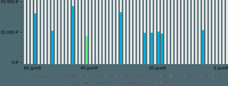 Динамика цен в зависимости от количества оставшихся дней до вылета из Цюриха в Астану