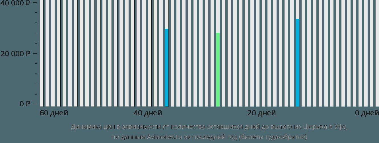 Динамика цен в зависимости от количества оставшихся дней до вылета из Цюриха в Уфу