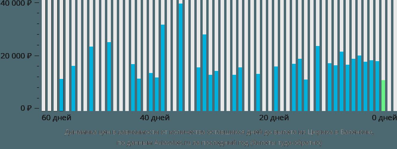 Динамика цен в зависимости от количества оставшихся дней до вылета из Цюриха в Валенсию