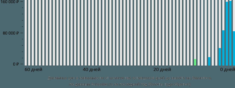 Динамика цен в зависимости от количества оставшихся дней до вылета из Закинтоса