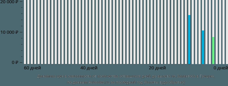 Динамика цен в зависимости от количества оставшихся дней до вылета из Закинтоса в Грецию