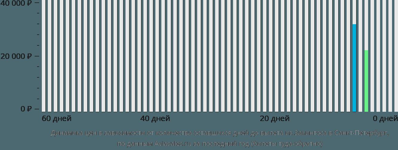 Динамика цен в зависимости от количества оставшихся дней до вылета из Закинтоса в Санкт-Петербург